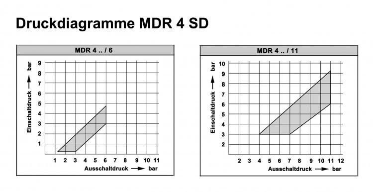 Condor Druckschalter MDR 4 SD/11 bar / 212768