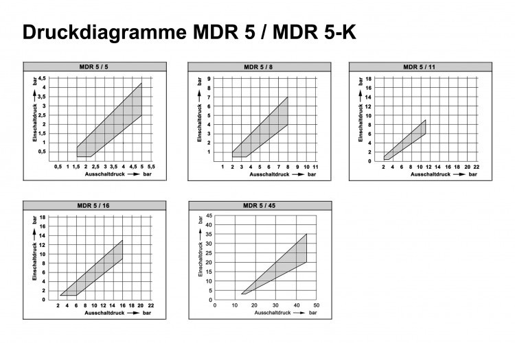 Condor Druckschalter Mdr 5  8 Bar    212911