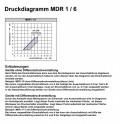 /MDR-1-6-Druckdiagramm.jpg